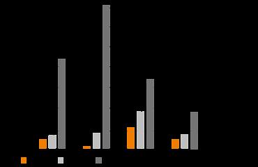 Swivelling heavy load wear test graph