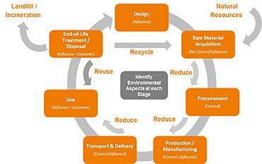 Sustainability - producer responsibility