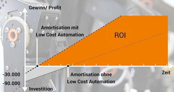 ROI Automatisierung