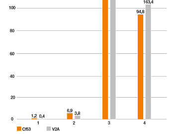 Filament iglidur I150 im Verschleißtest linear