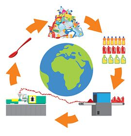 Graph conventional recycling